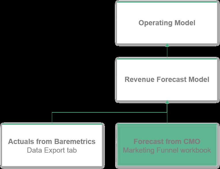 operating model chart