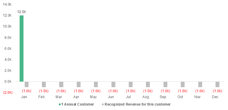 annual customer revenue chart