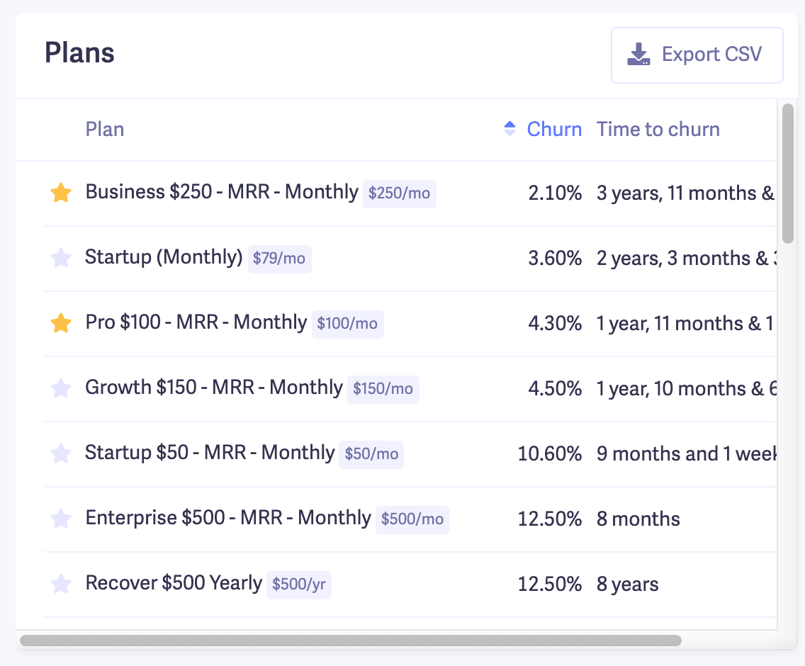 Churn Rate by Plan