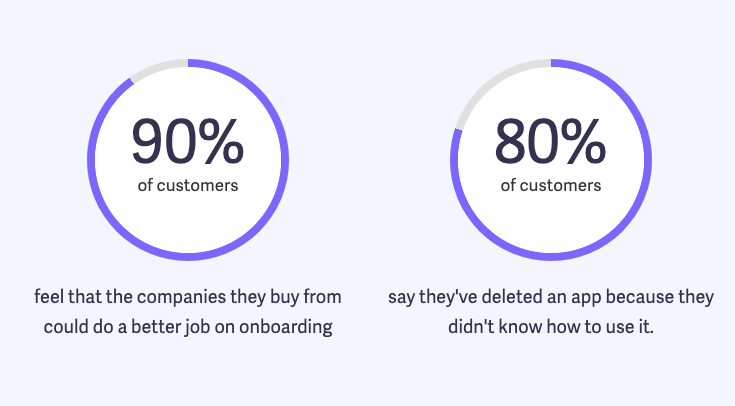 customer onboarding study