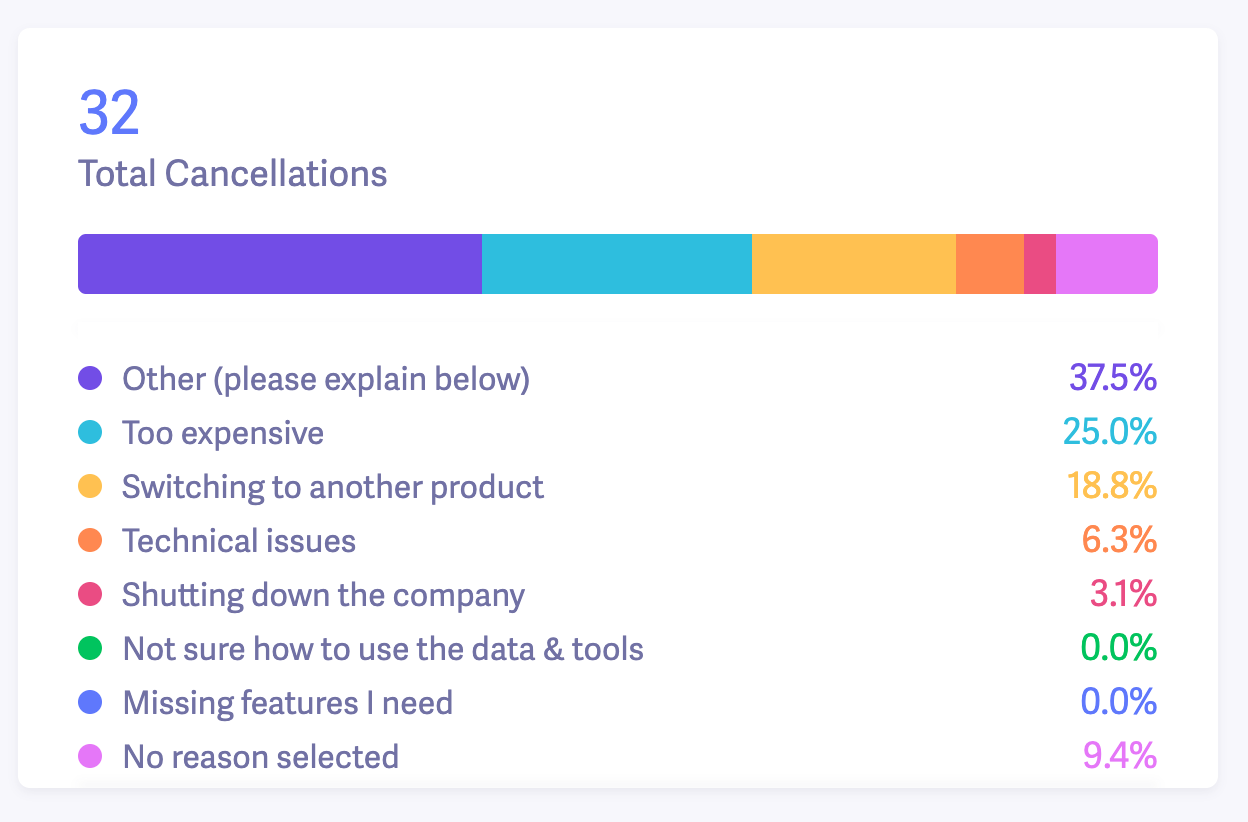 baremetrics cancellation reasons