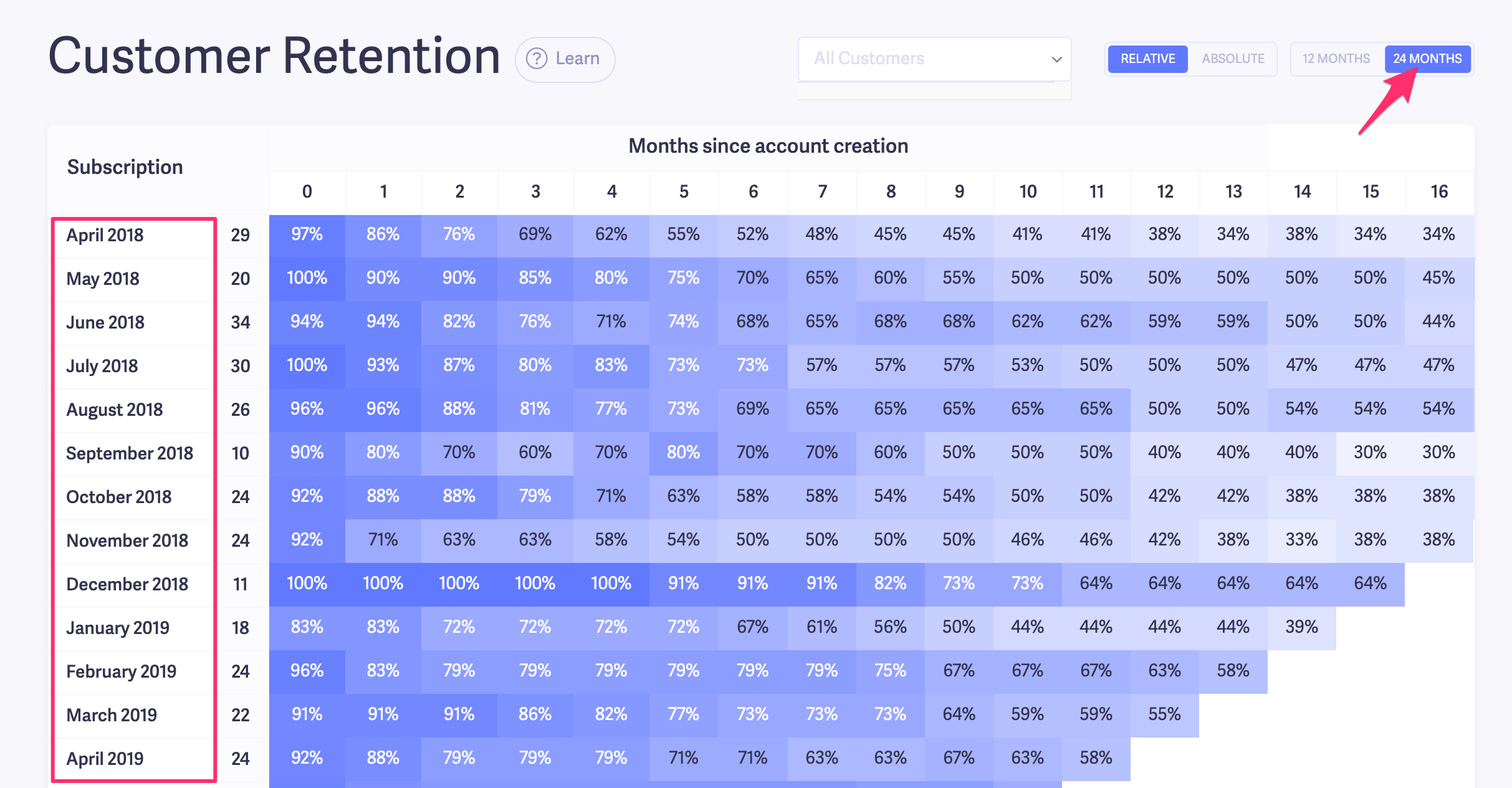 24 month customer retention chart