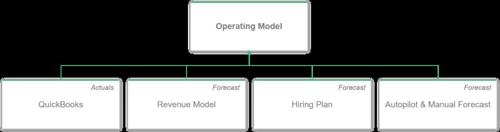 saas operating model