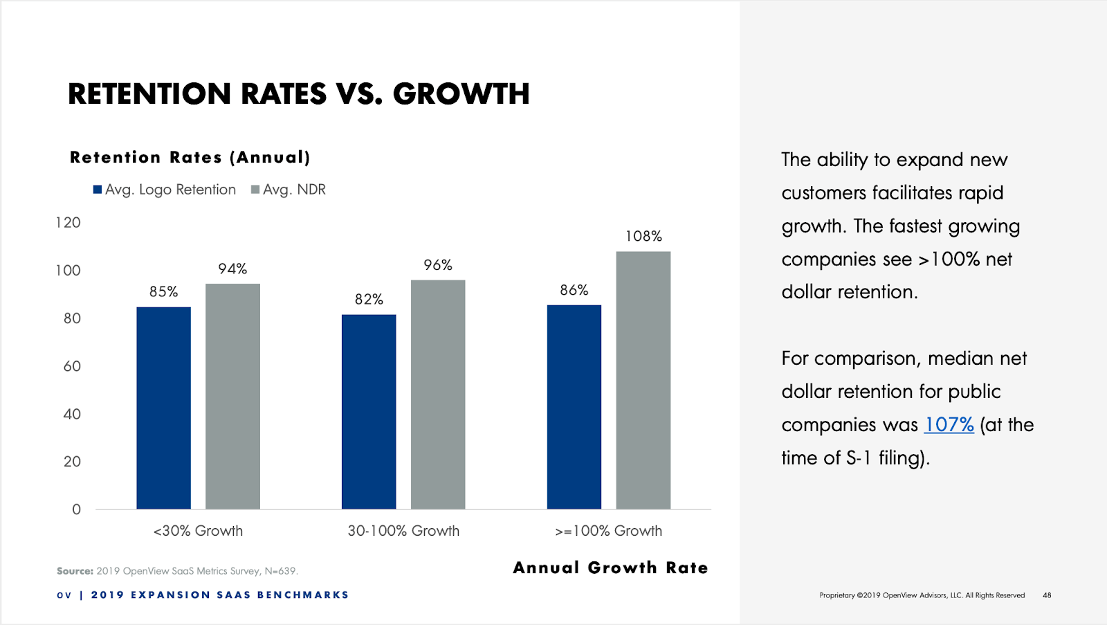 revenue retention rates vs growth