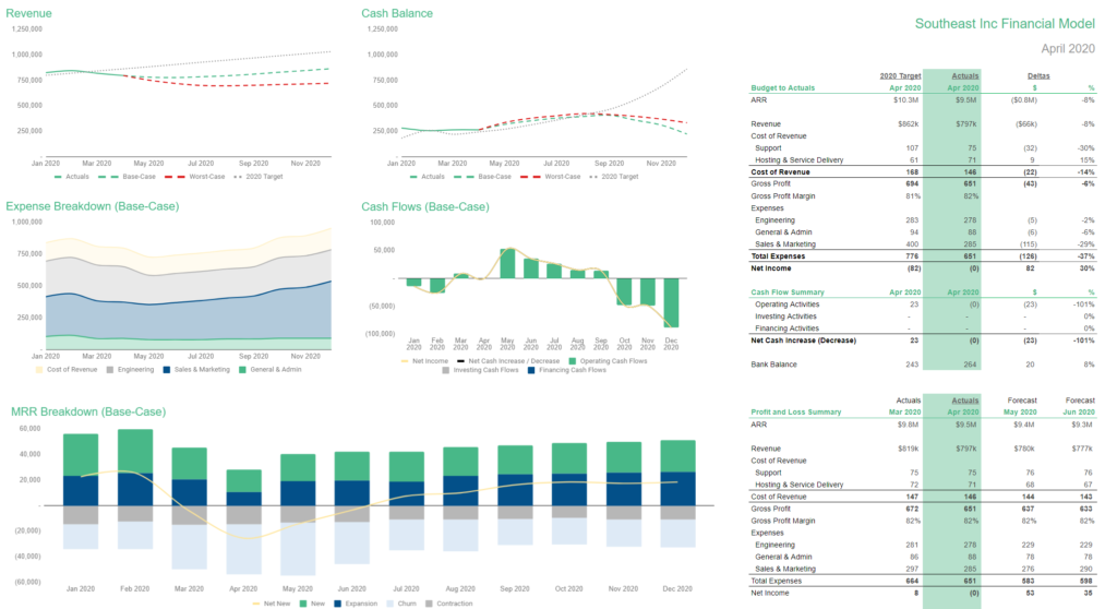 SaaS Financial Model Dashboard should include a high-level summary of the most important areas of your business