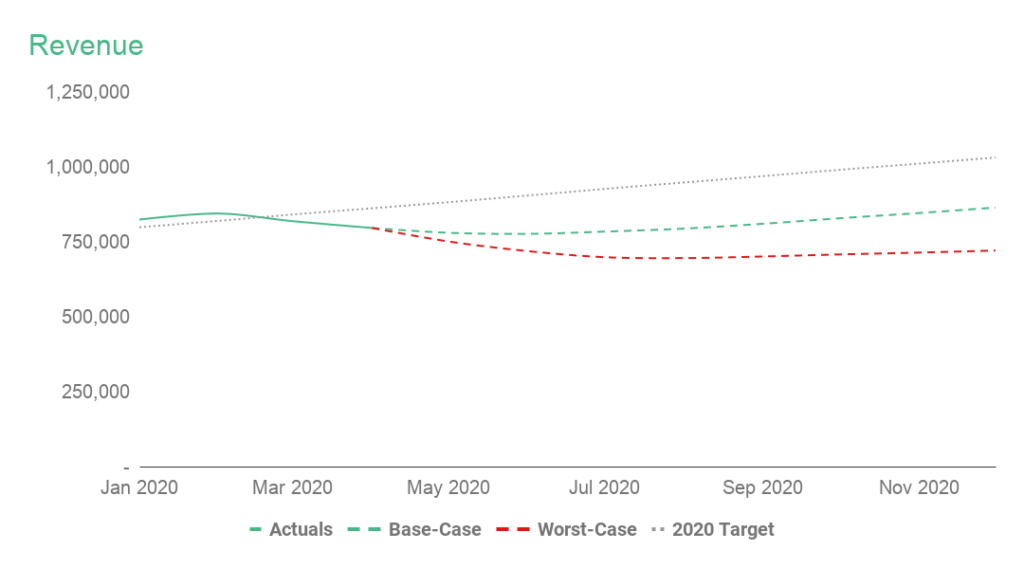 Current Revenue forecasts for Base-Case and Worst-Case scenarios