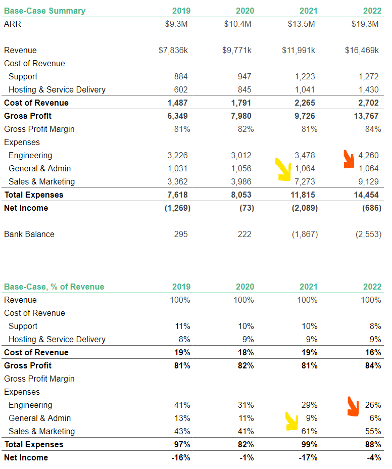 The Saas Financial Model You Ll Actually Use Updated 2020