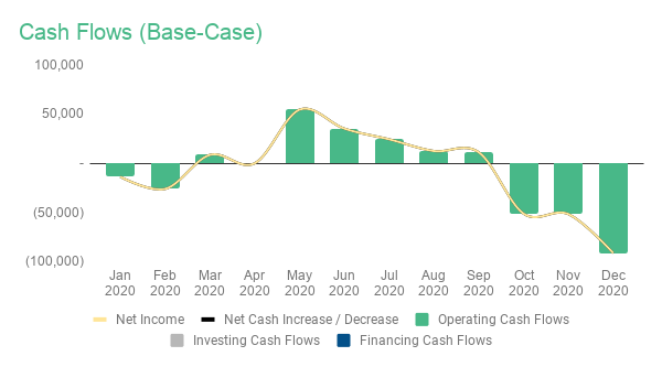 base case cash flow
