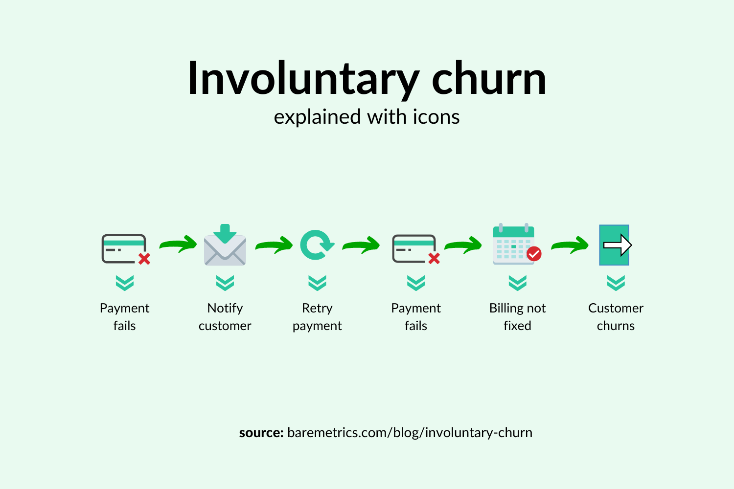 how involuntary churn works