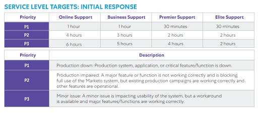 marketo support