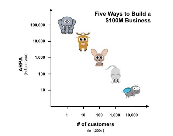 how to build 100m business