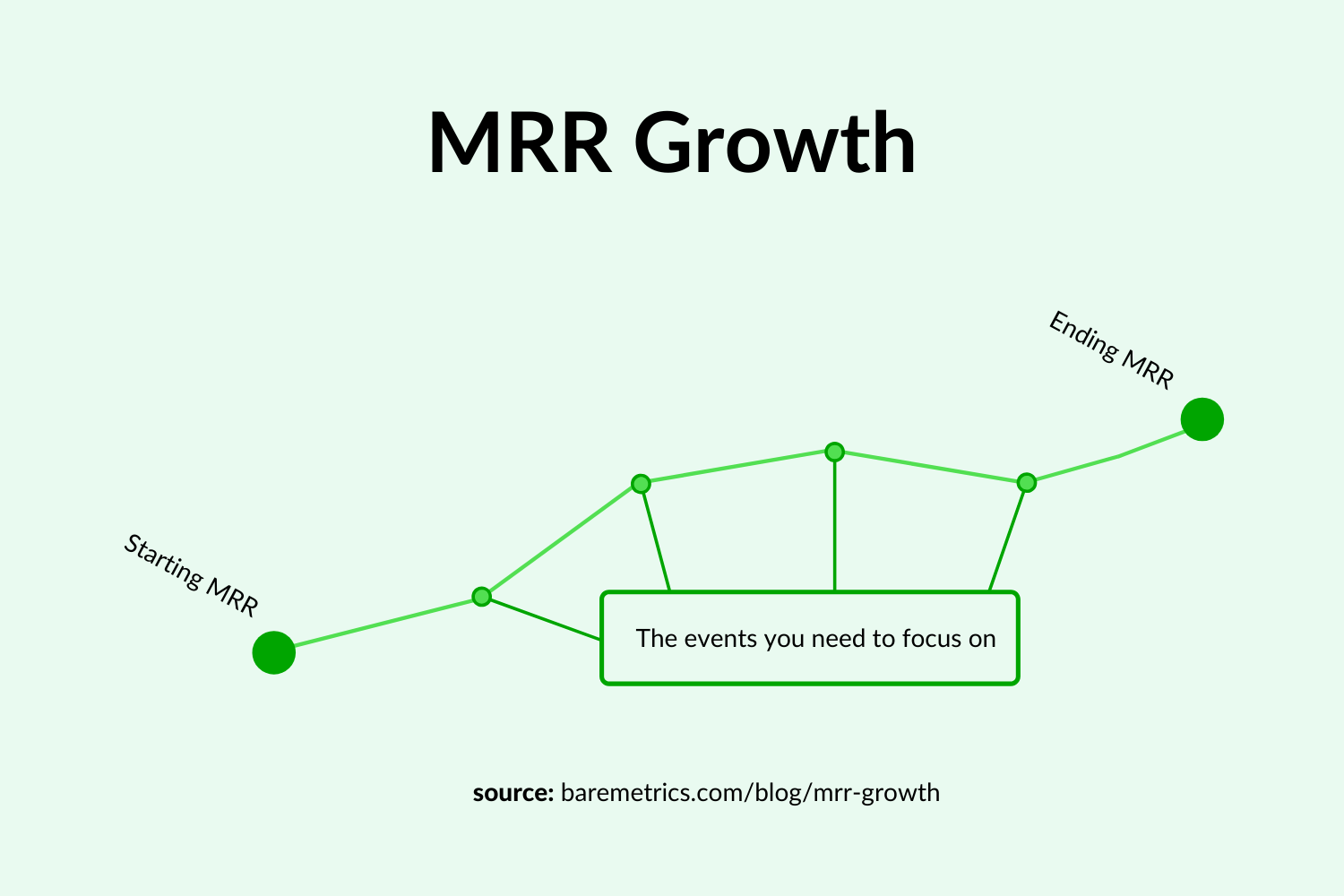 mrr growth chart