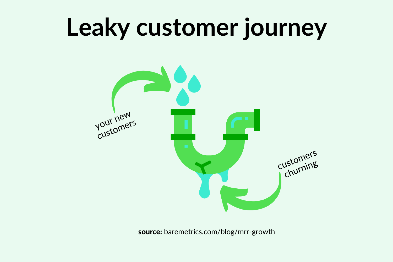 leaky customer journey