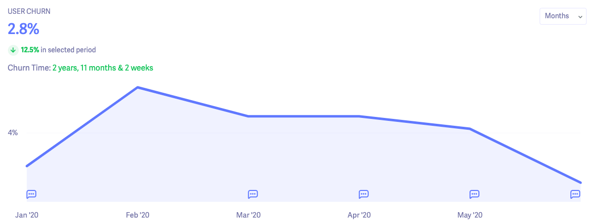 user churn six months