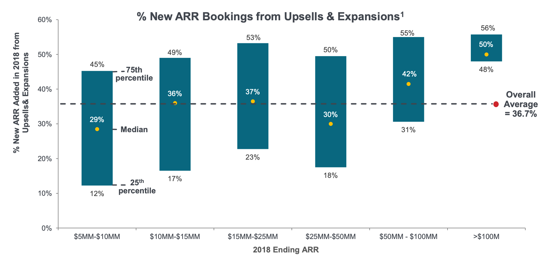 average expansion ARR
