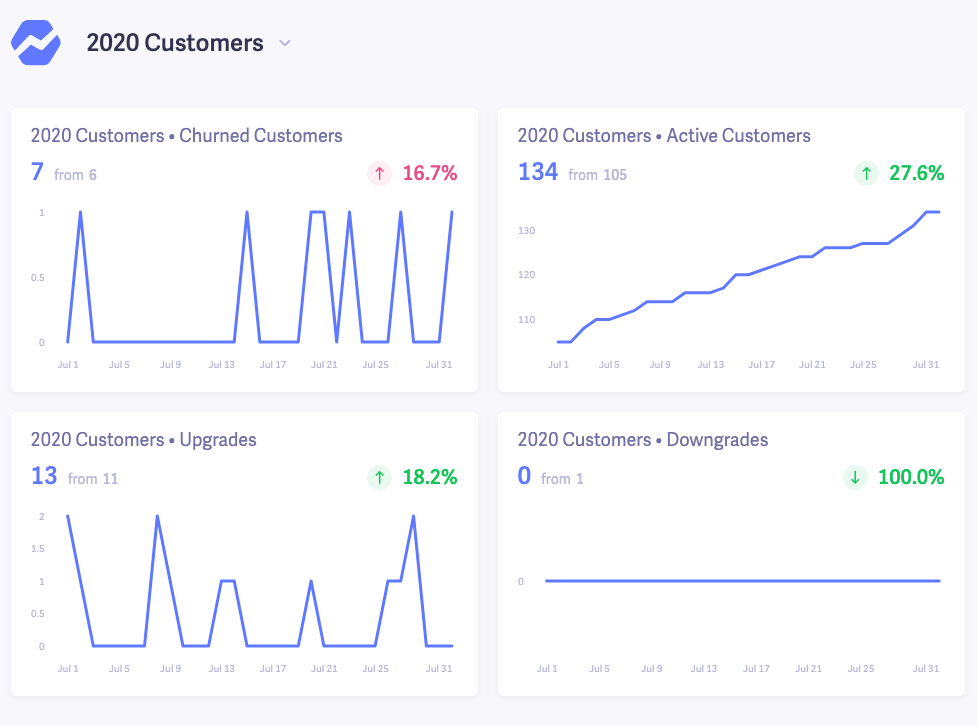 2020 customers dashboard