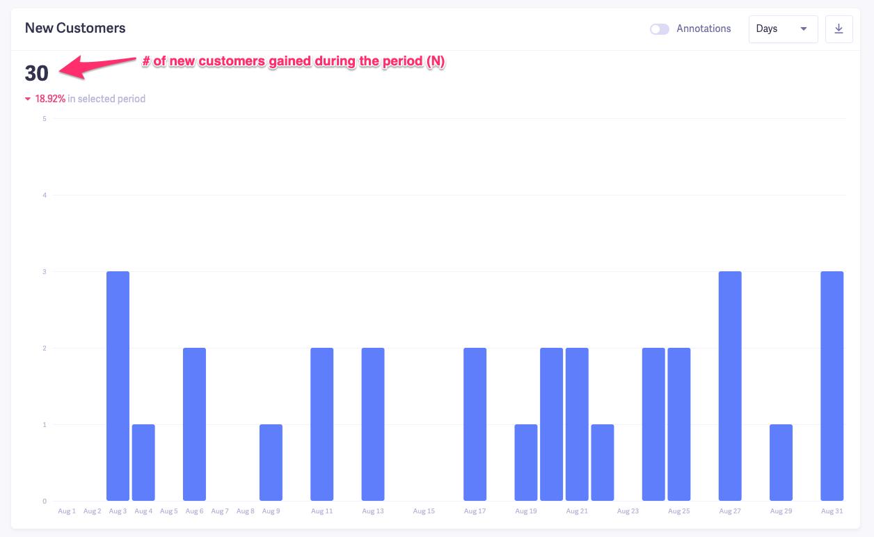 customer retention rate metrics - new customers