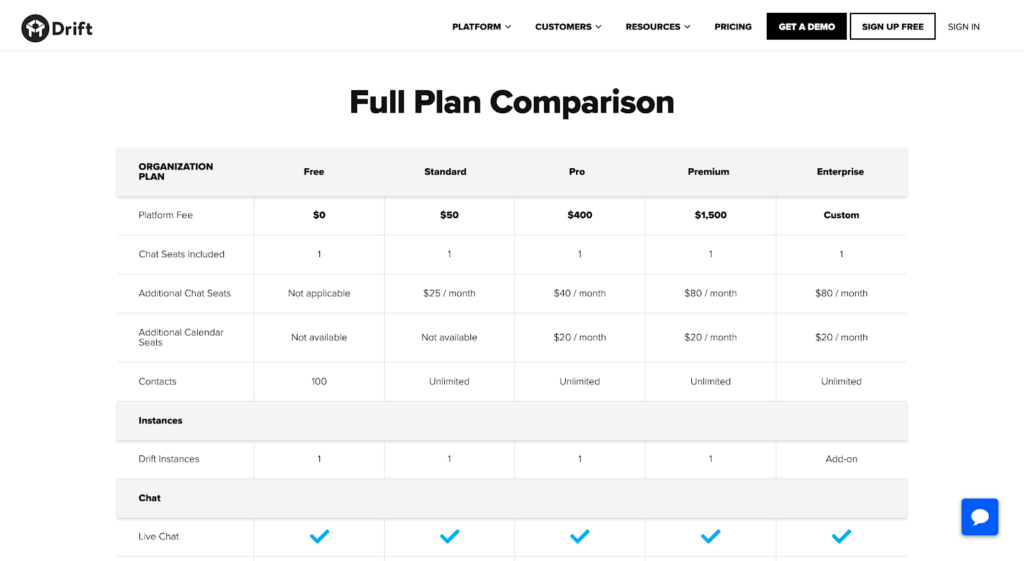 SaaS pricing models and strategies example: Drift pricing page