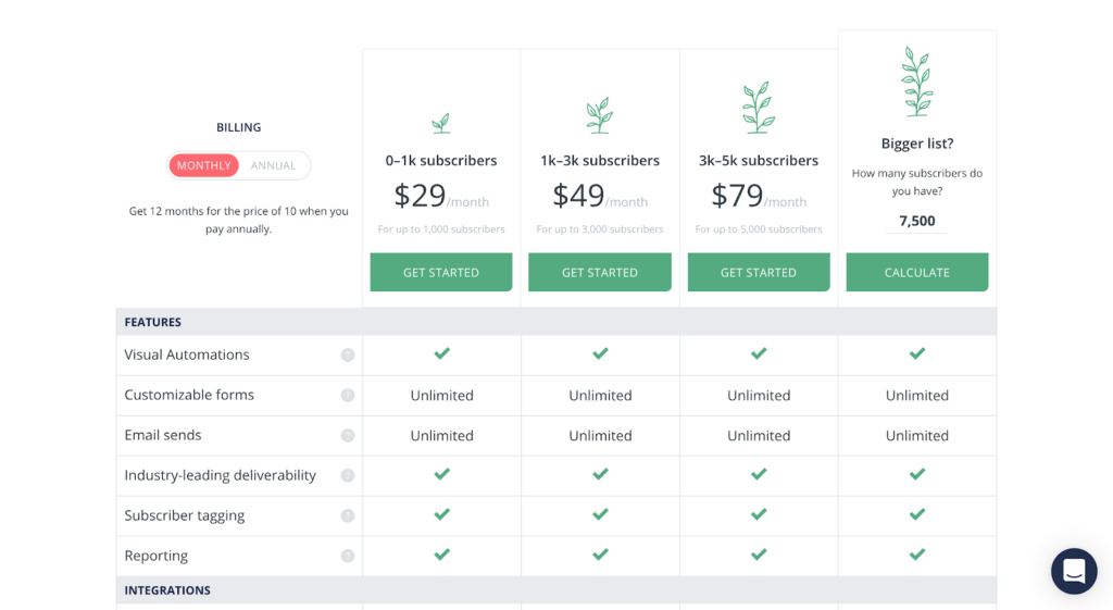 SaaS pricing models and strategies example: ConvertKit pricing page