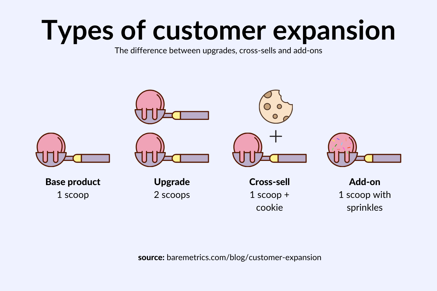 types of customer expansion
