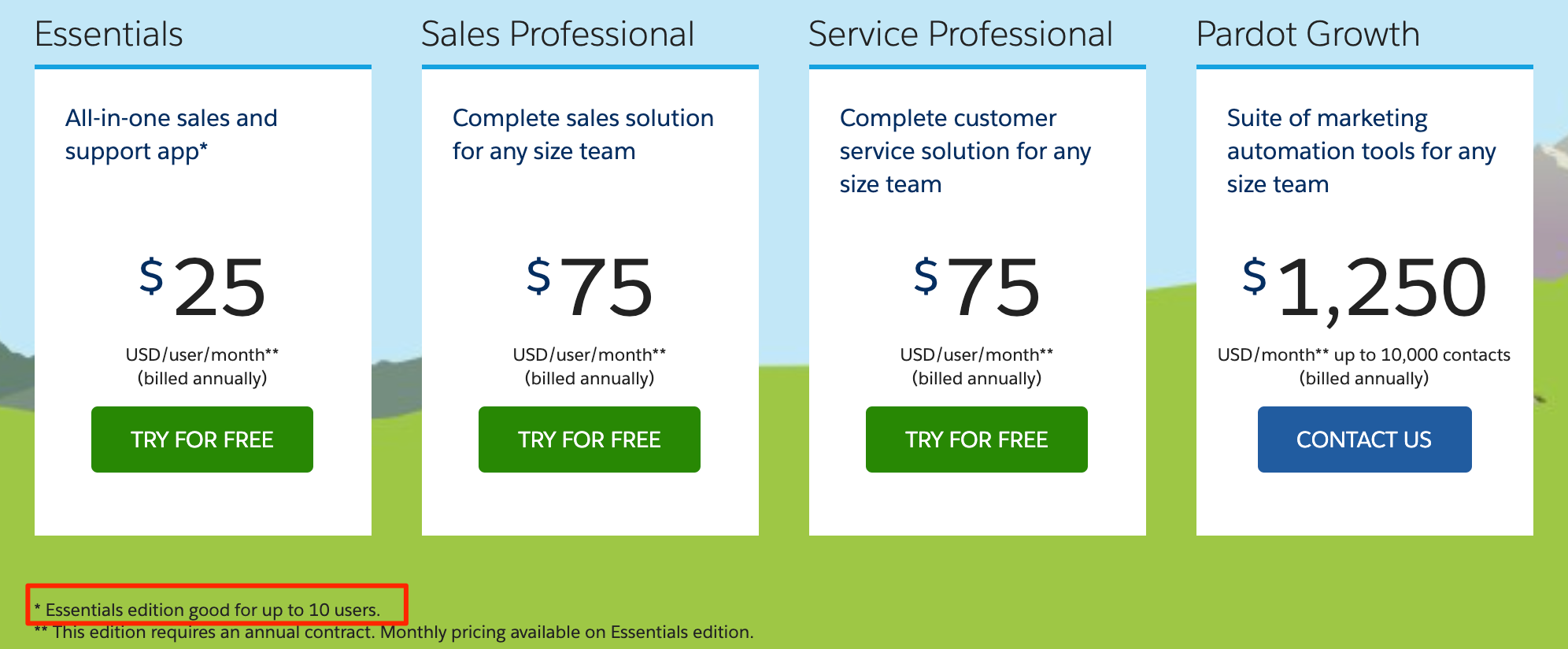 salesforce per user pricing