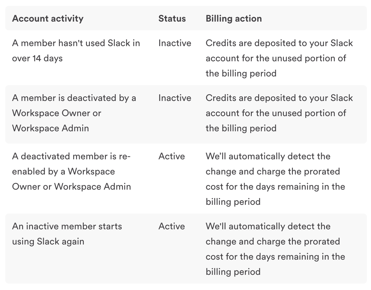slack per using billing policy