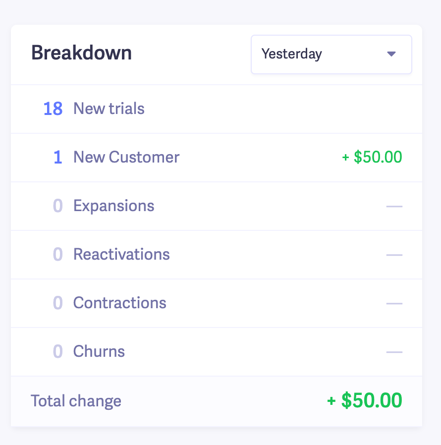saas dashboard daily breakdown