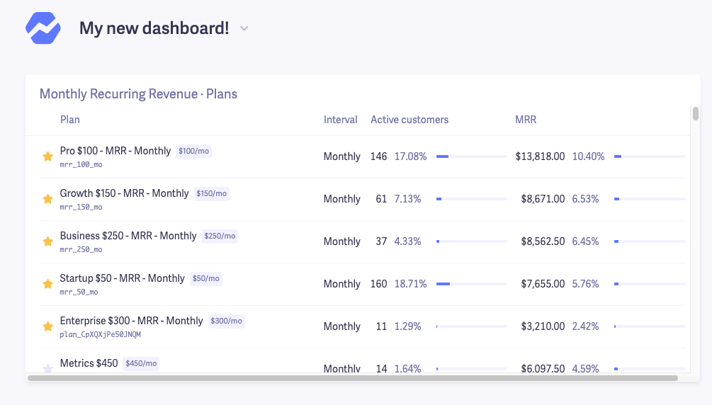 create saas dashboard