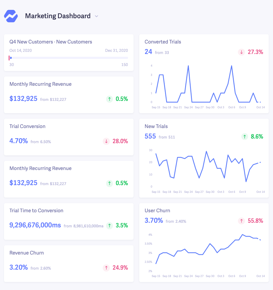 marketing saas dashboard example