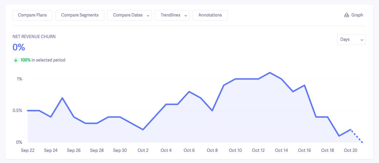 net revenue churn graph
