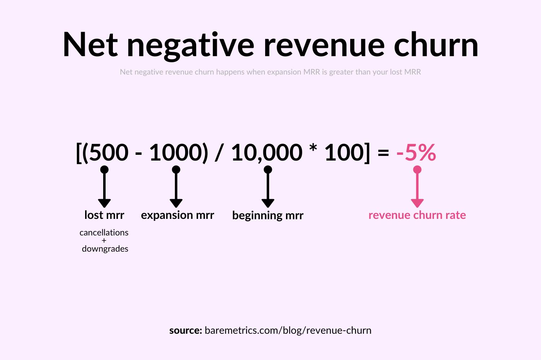net negative revenue churn