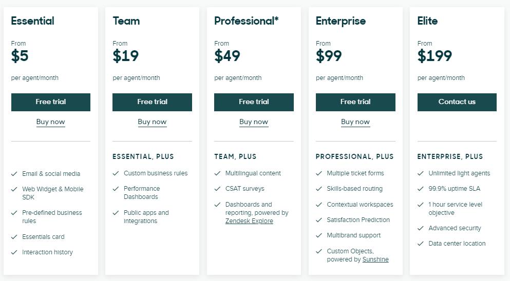 zendesk tiered pricing model