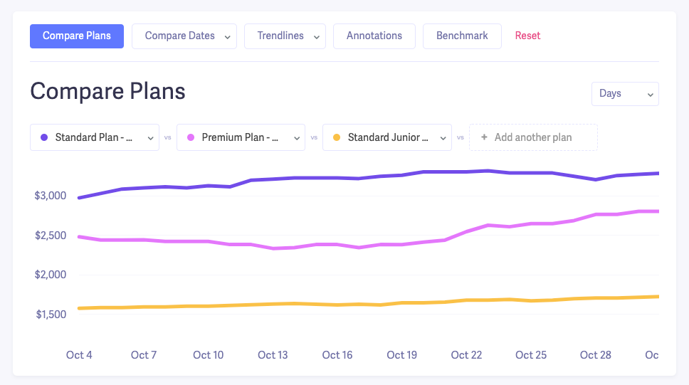 mrr by pricing plans