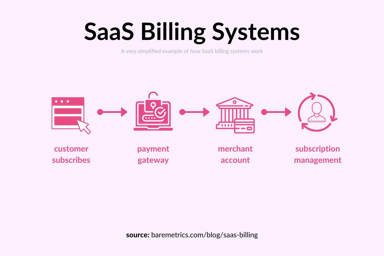 saas billing systems diagram