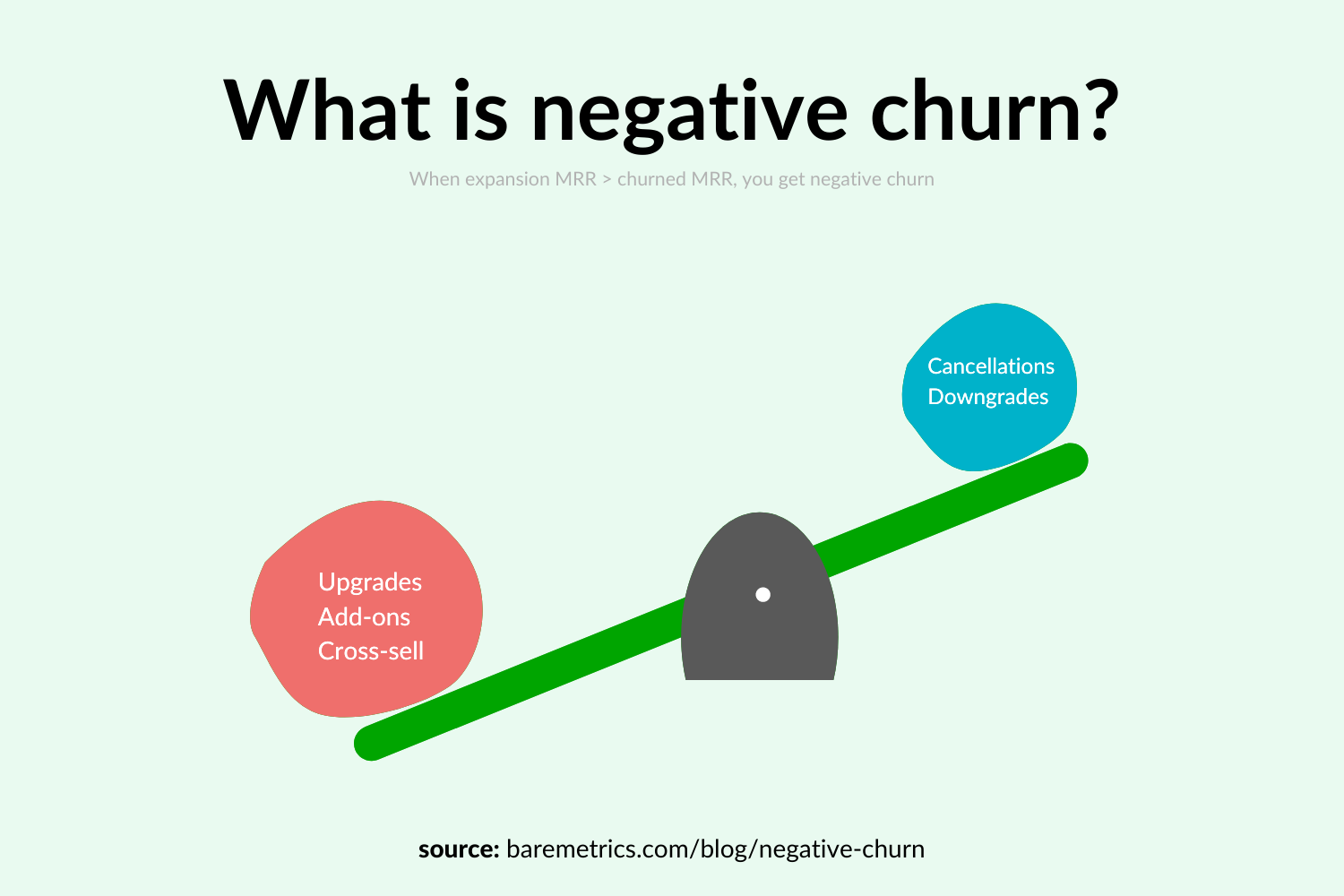 what is negative churn