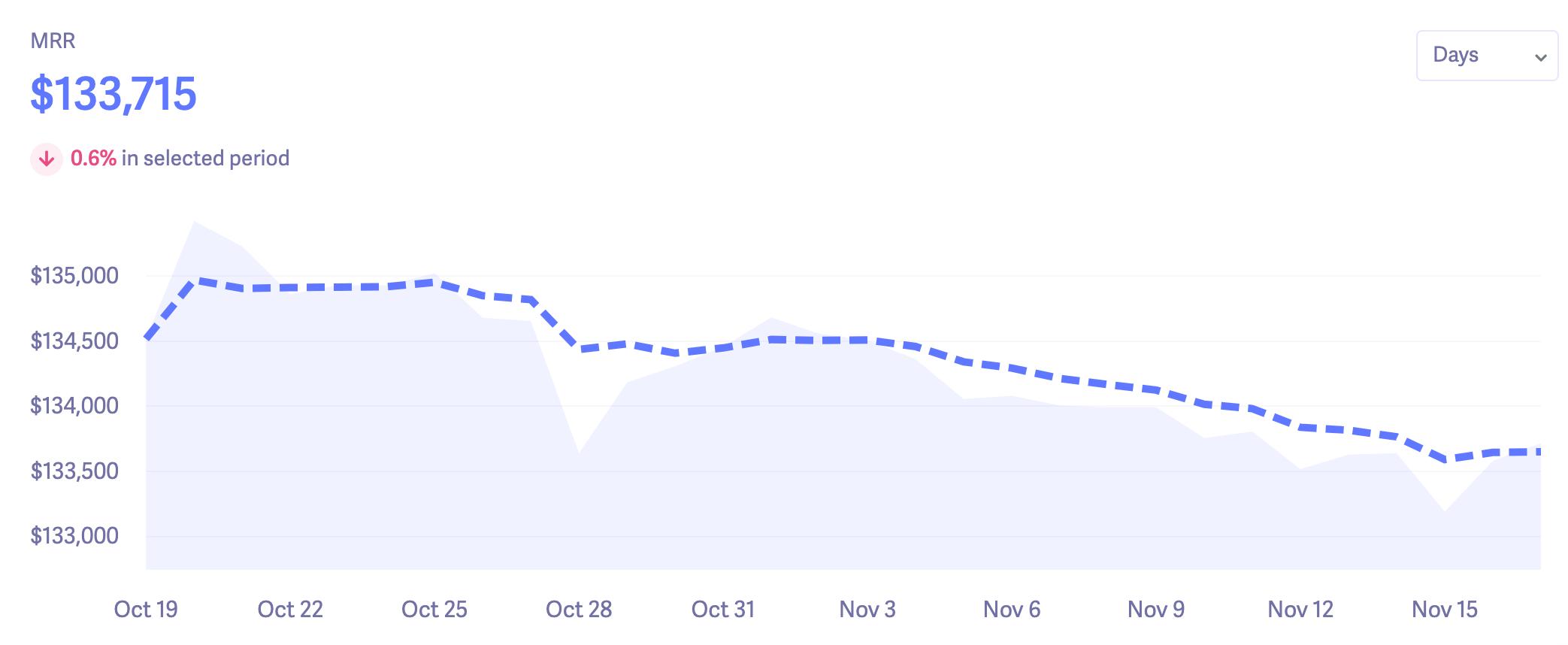 moving trend line - mrr