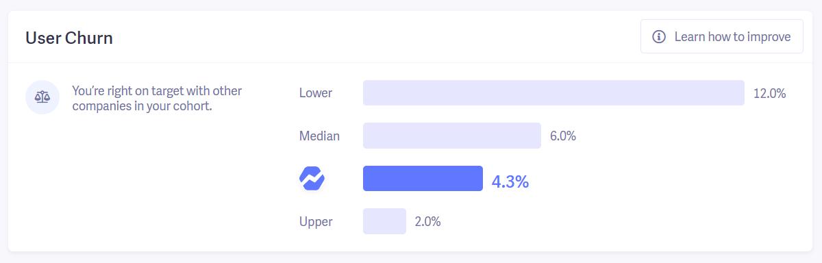 user churn benchmarks