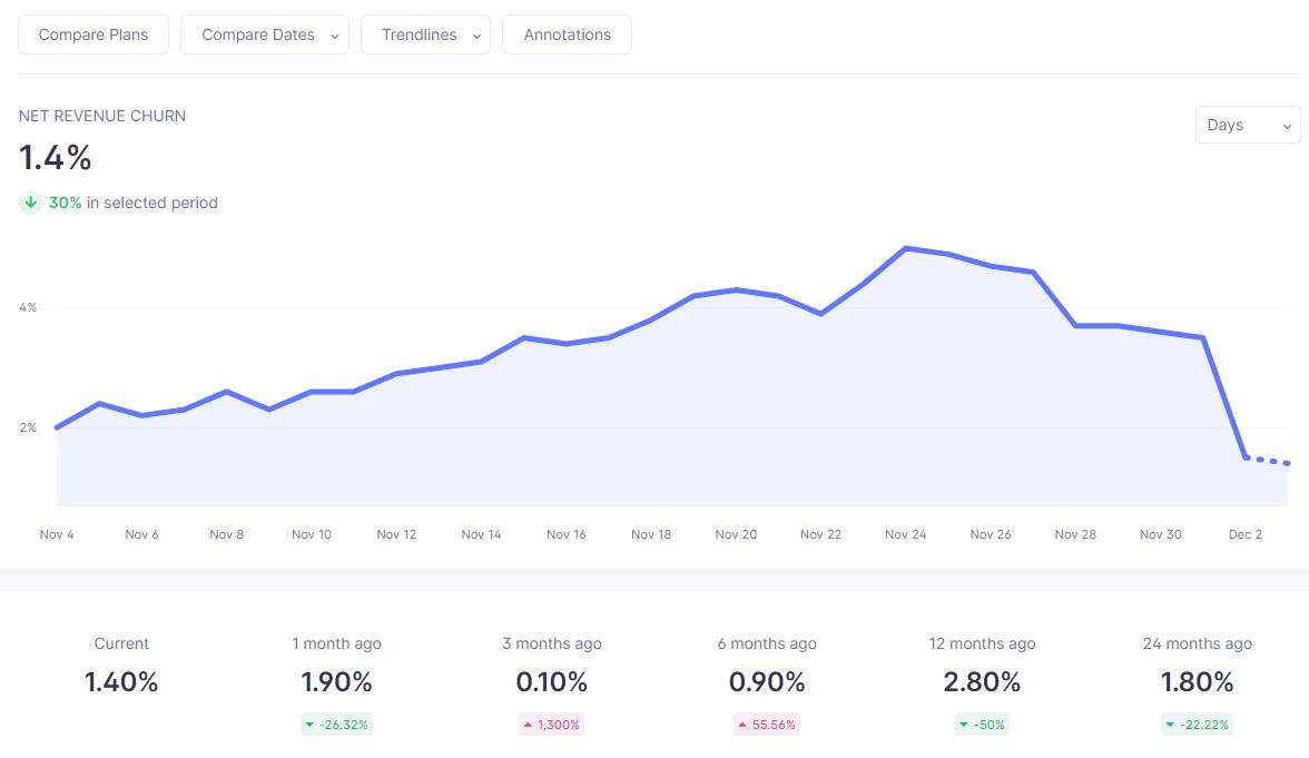 net revenue churn analytics