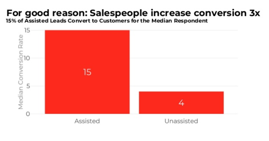 For good reason: Salespeople increase conversion 3x