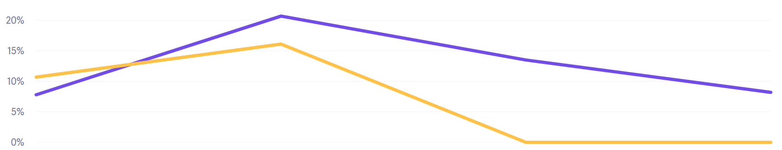 Graph showing the immediately cut of the account churn