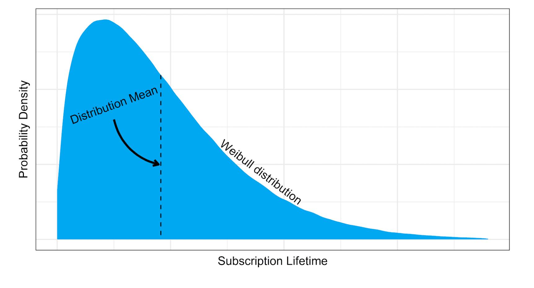 Wibull Distribution example