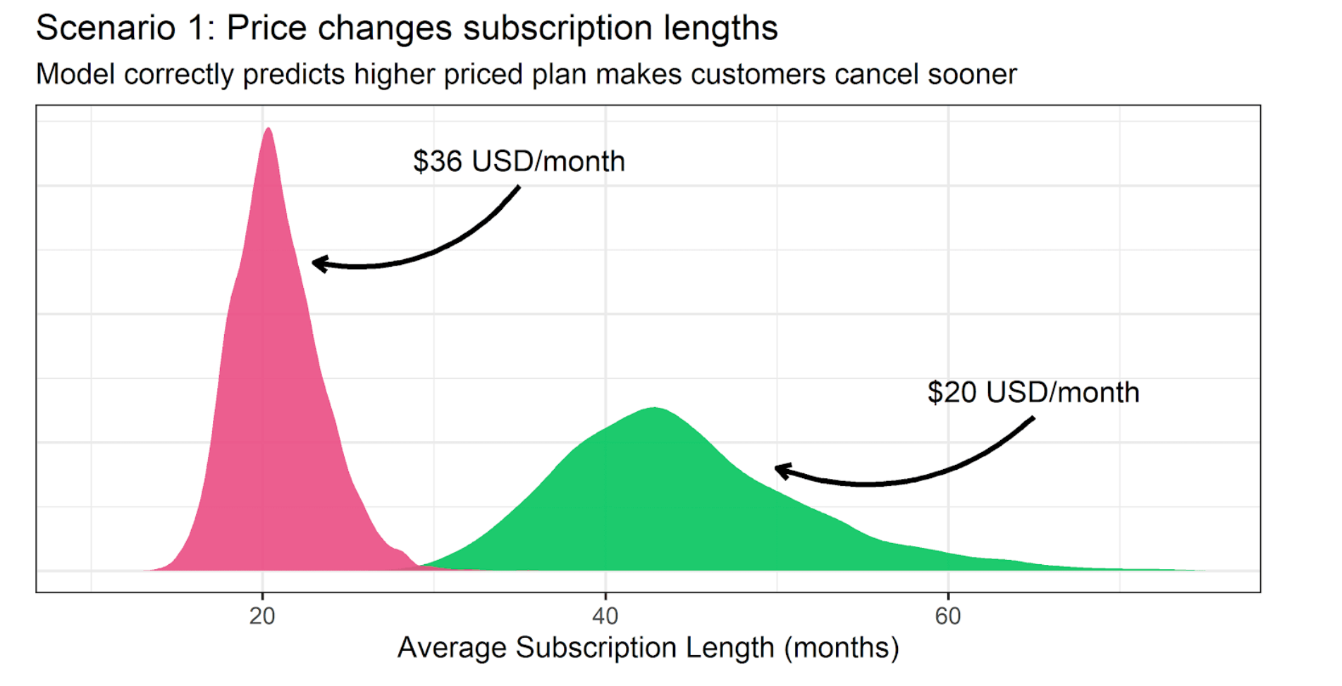 Price changes subscription lengths