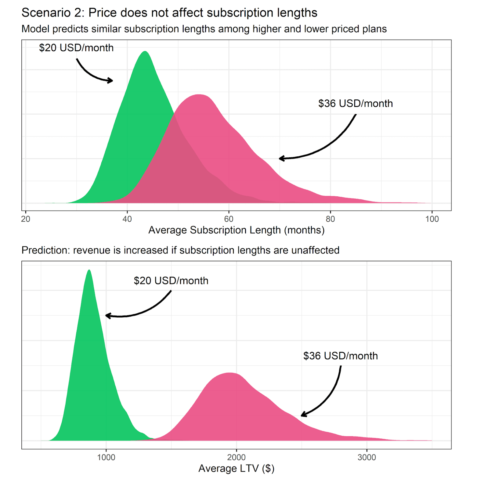 Price does not affect subscription lengths