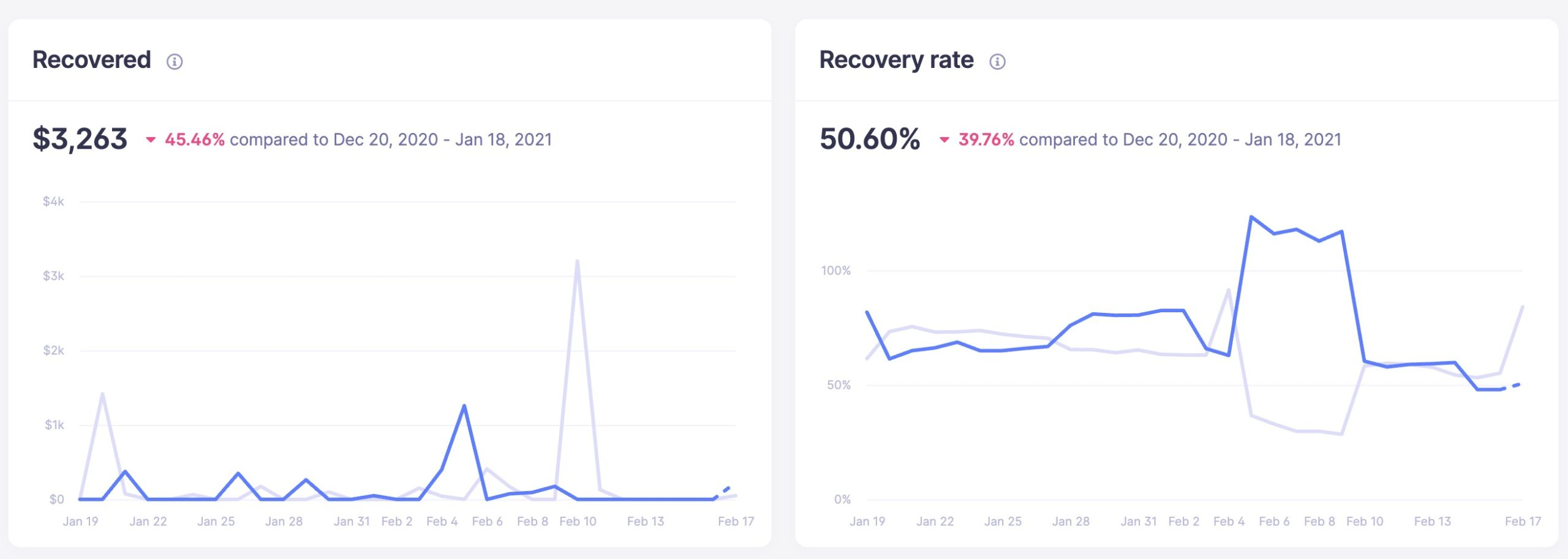recovery amount and recovery rate