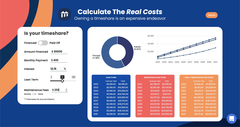 timeshare cost calculator