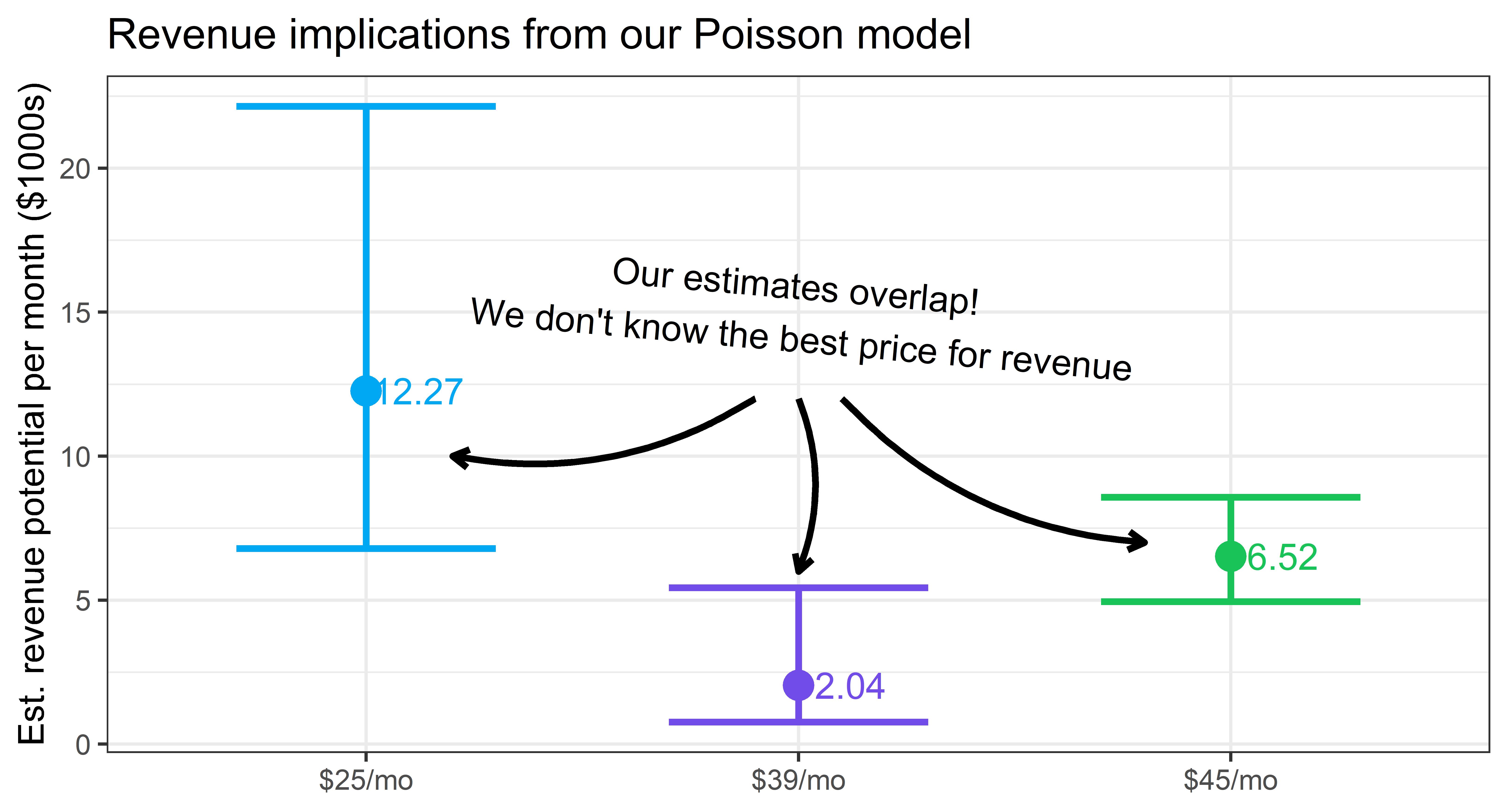 price optimization in saas: naive value comparison