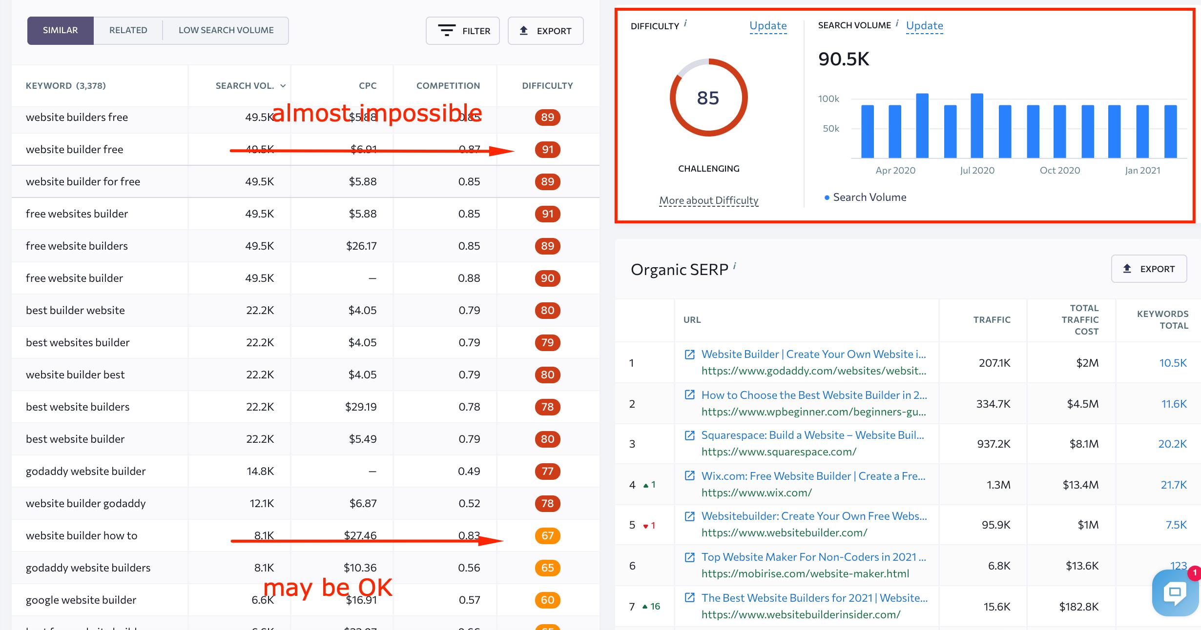 15 SEO Hacks for SaaS Startups