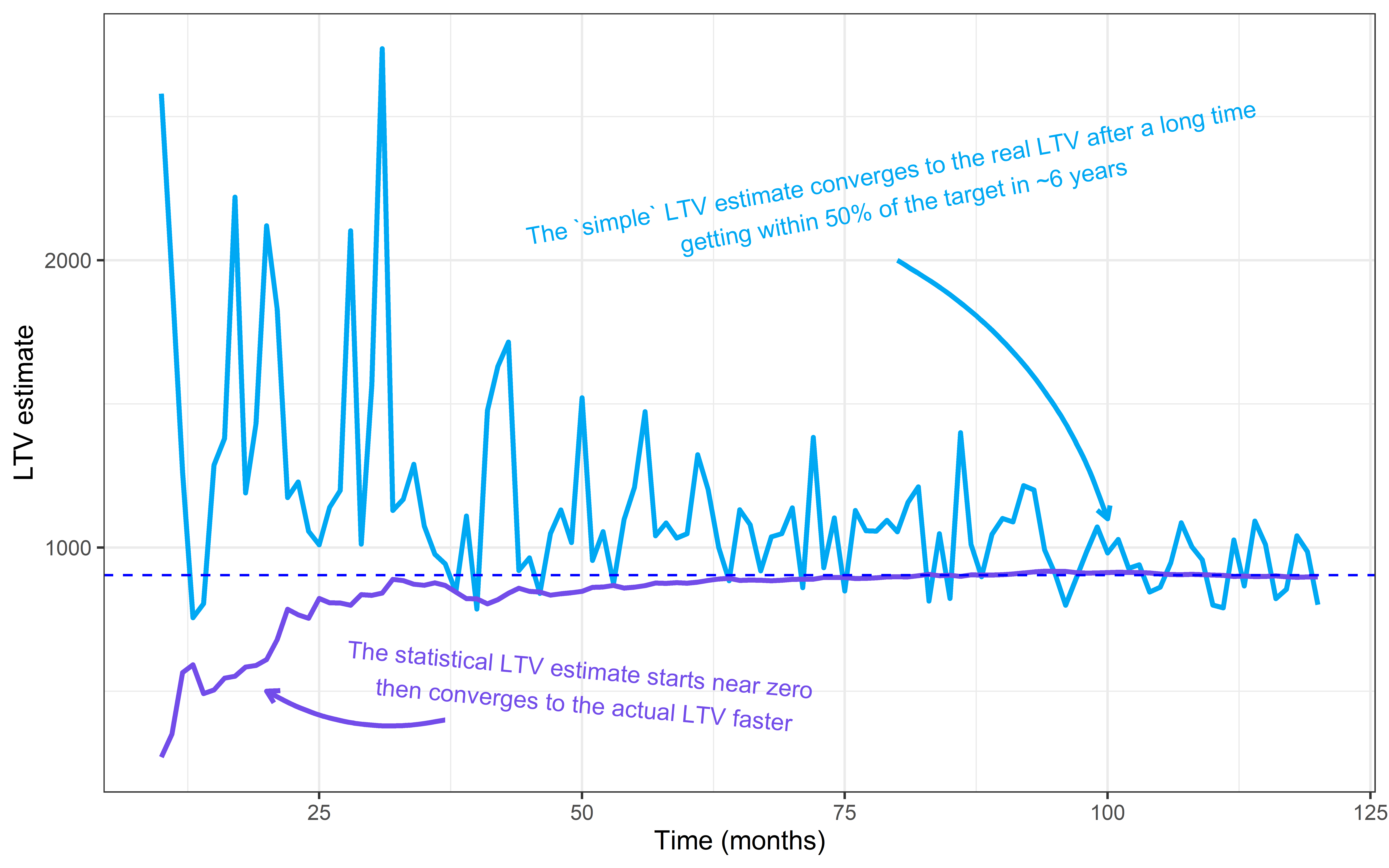 growing ltv churn plot with stats