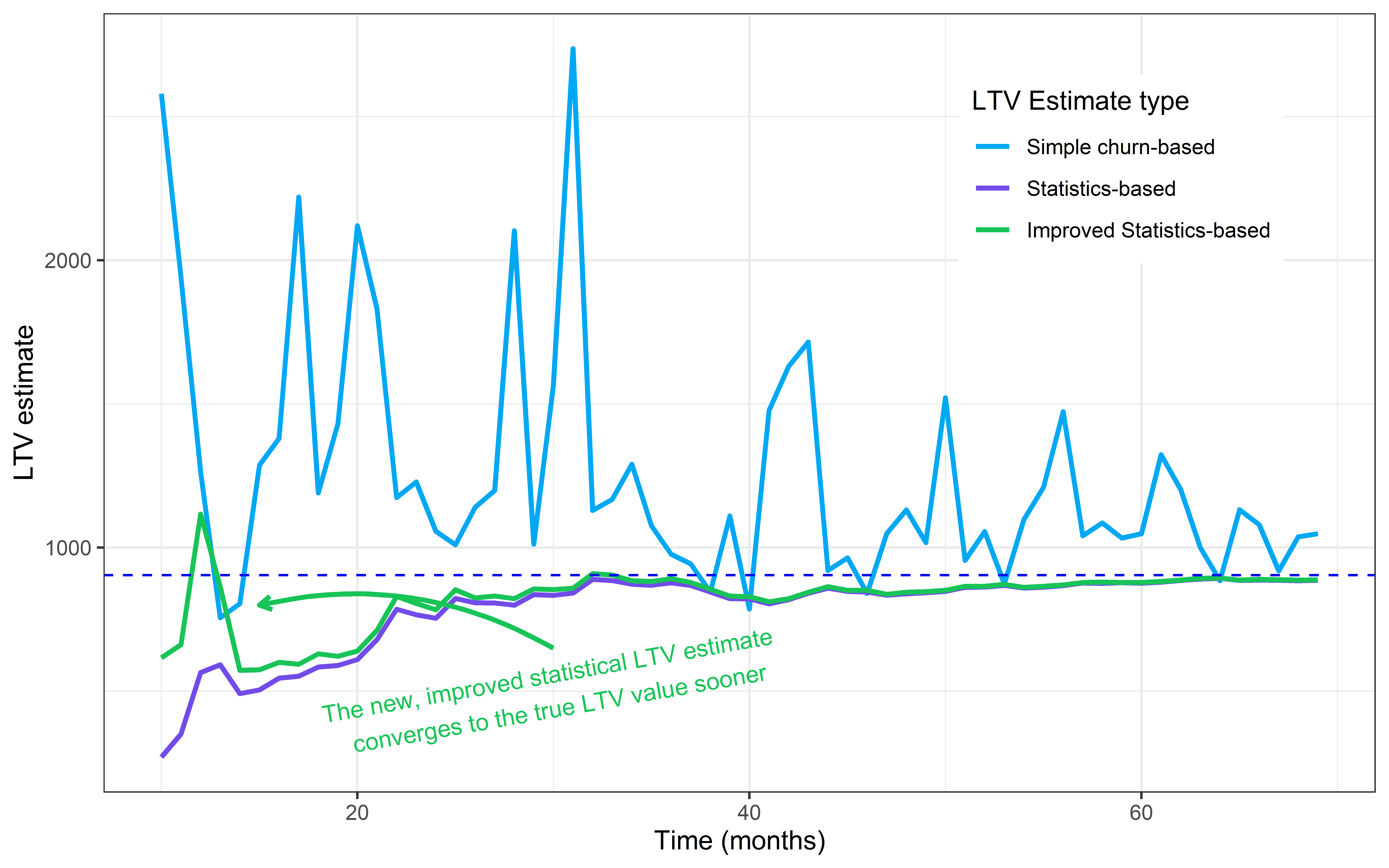 zoomed growing ltv churn plot with stats improved