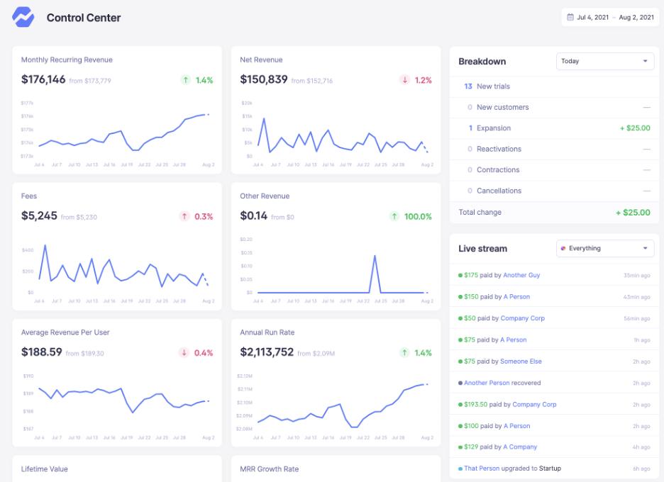 The many metrics visible from the Baremetrics dashboard